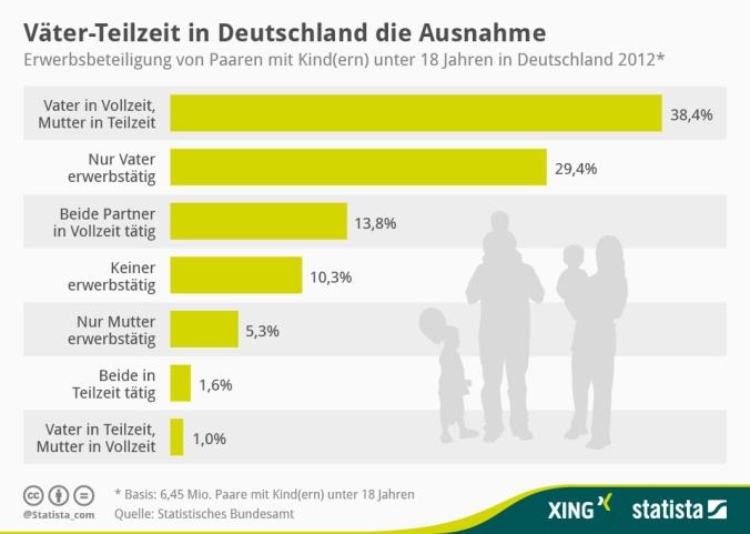 infografik_1868_Erwerbsbeteiligung_von_Paaren_mit_Kindern_n